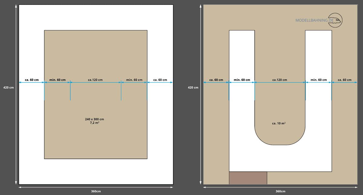 Gegenüberstellung von zwei möglichen Formen für Modellbahnanlagen in einem Musterraum von 3,6 m x 4,2 m