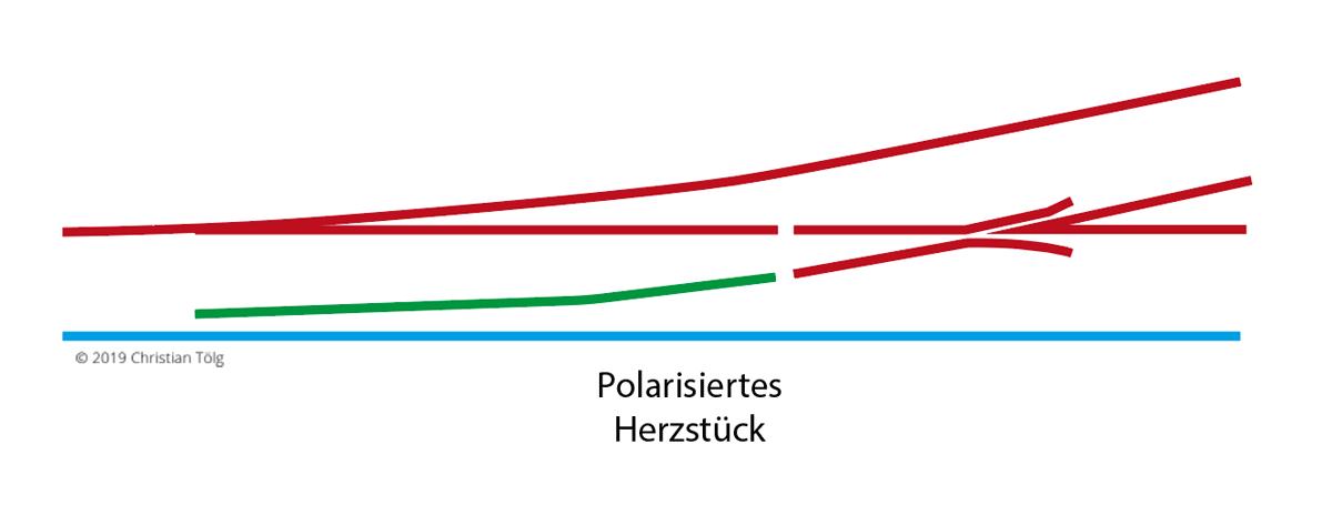 Weiche Herzstück mit Weichenantrieb polarisieren
