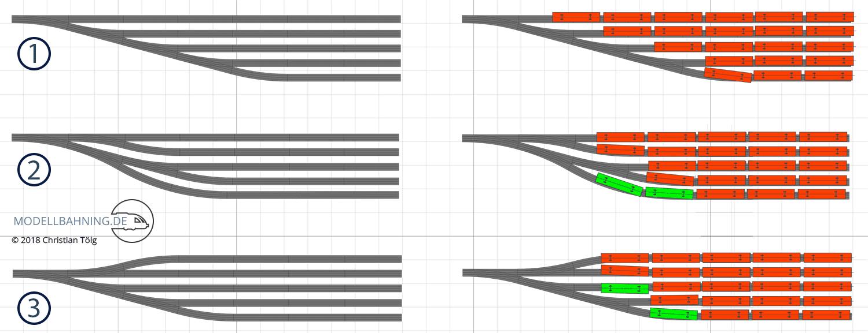 mehr Nutzlänge im Bahnhof dank guter Planung