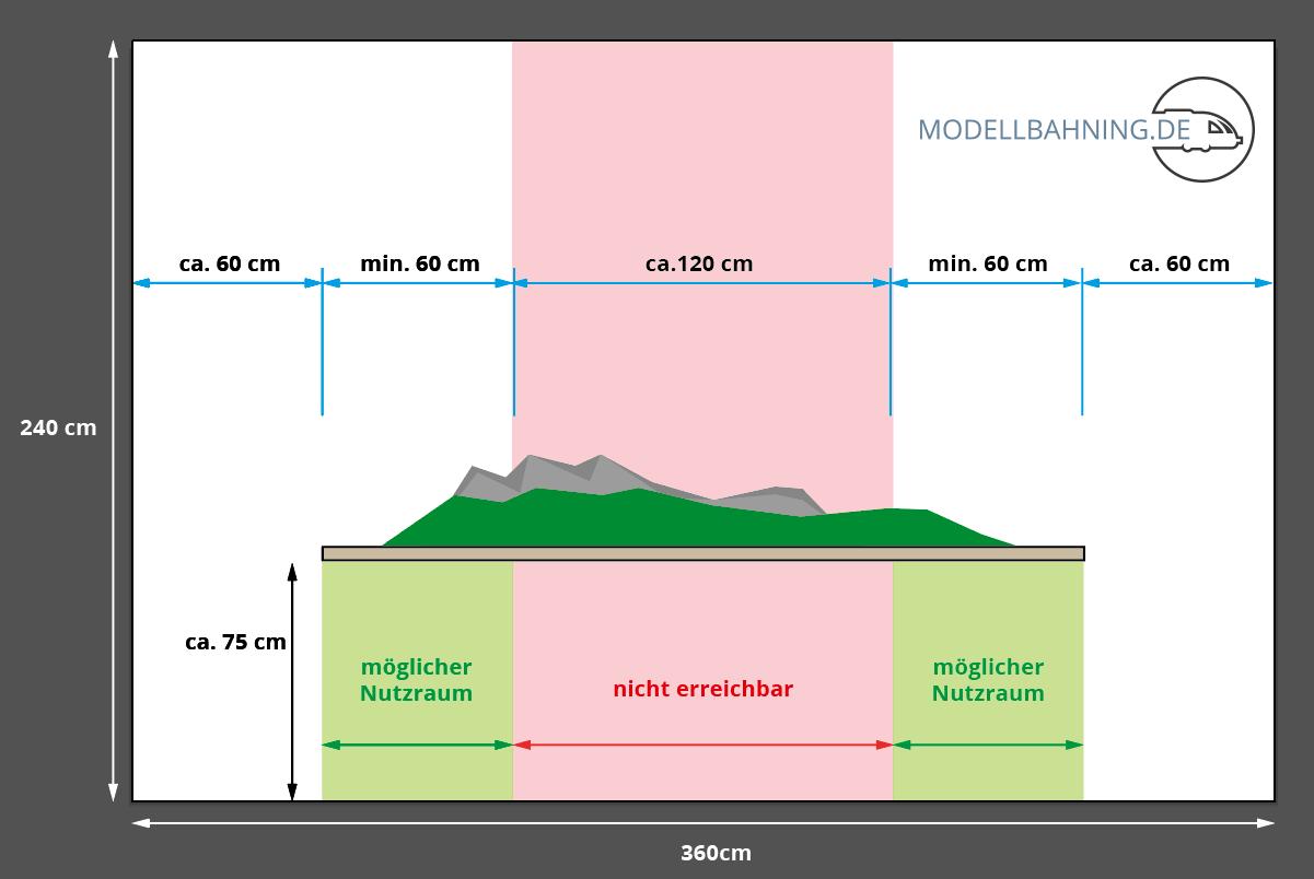 Die Grafik zeigt den unerreichbaren Platz bei einer Positionierung der Modellbahn in der Mitte des Raumes