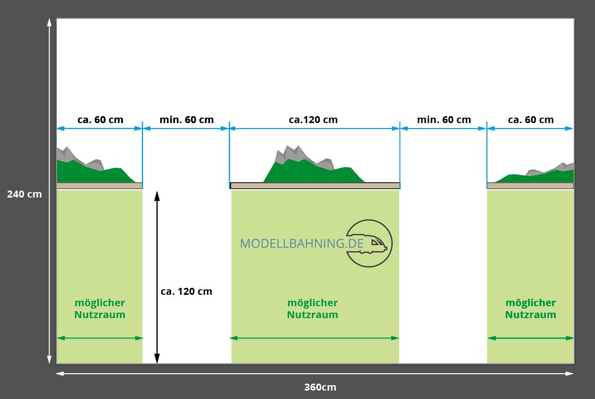Die Grafik zeigt den nutzbaren Platz bei einer Modellbahn in Zungenform