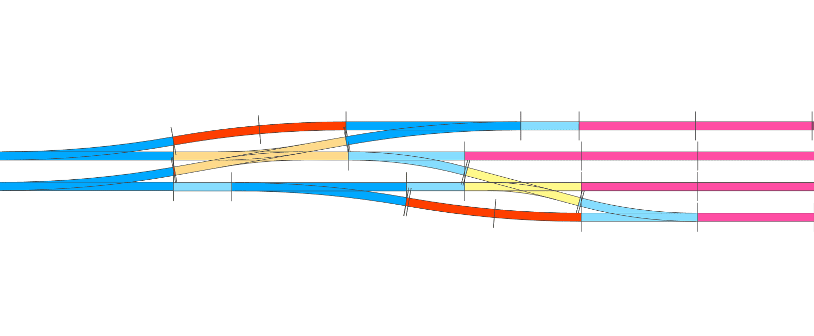 neuer Wind für die Roco Line Modellbahn