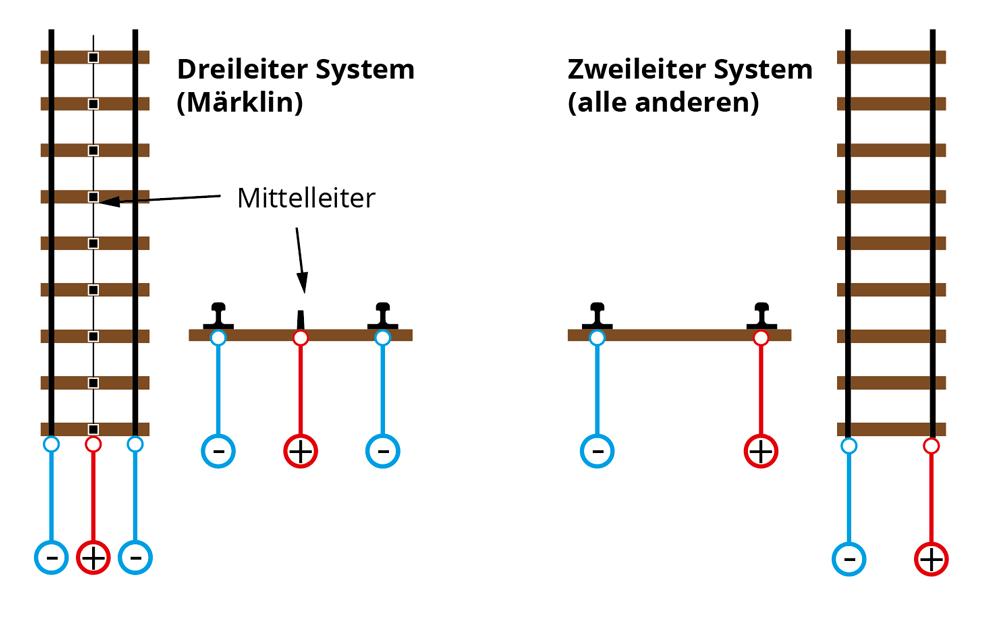 Grafische Darstellung Zweileiter-Gleissystem und Dreileiter-Gleissystem (Mittelleiter-Gleissystem)